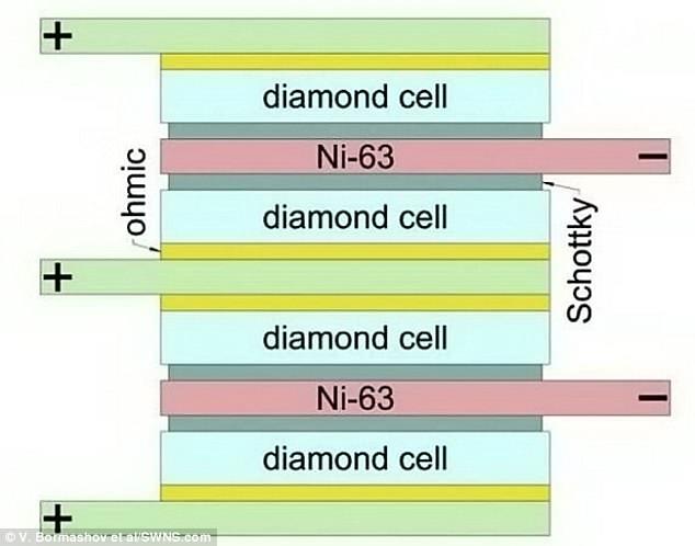 El prototipo consiste en un semiconductor hecho de diamante, conocido como diodo Schottky (verde oscuro), y un químico radioactivo que lo alimenta. Está alimentado por el isótopo níquel-63 (rosa) que dispara electrones de alta velocidad al papel de níquel, generando electricidad