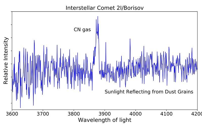 El espectro del cometa interestelar 2I/Borisov obtenido por el equipo hace una semana, muestra cómo la cantidad de luz del cometa depende de la longitud de onda de la luz o del color. La luz emitida por las moléculas del gas CN está claramente identificada