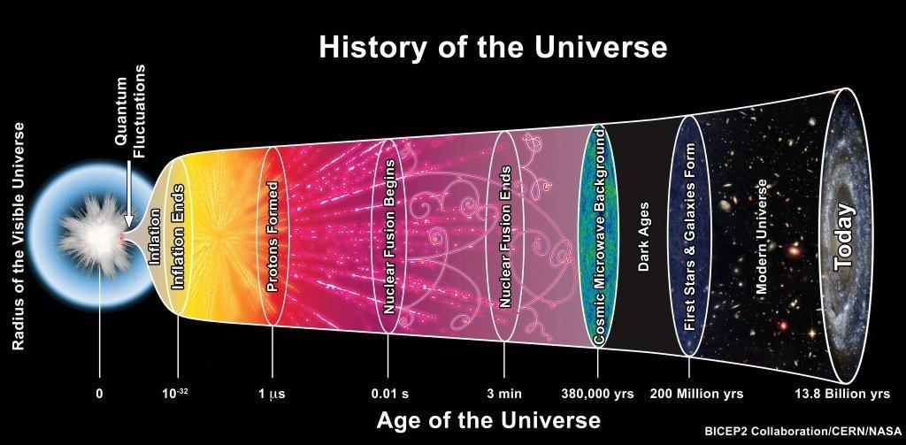 El modelo estándar de cosmología