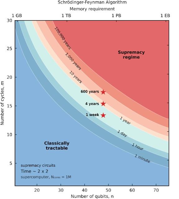 Estimación del tiempo de verificación para los circuitos de supremacía cuántica en función del número de qubits y el número de ciclos para el algoritmo de Schrödinger-Feynman. Las estrellas rojas muestran el tiempo de verificación estimado para los circuitos experimentales