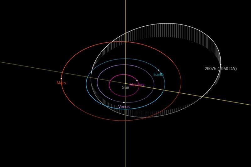 Órbita del asteroide 29075 (1950 DA)