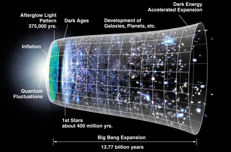 Timeline del Universo