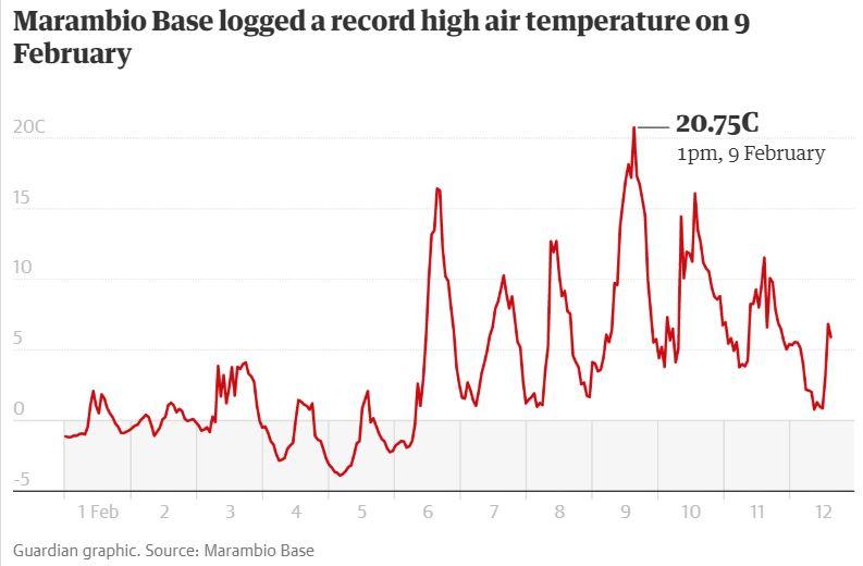 Antártida supera los 20 grados Celsius por primera vez en el registro histórico