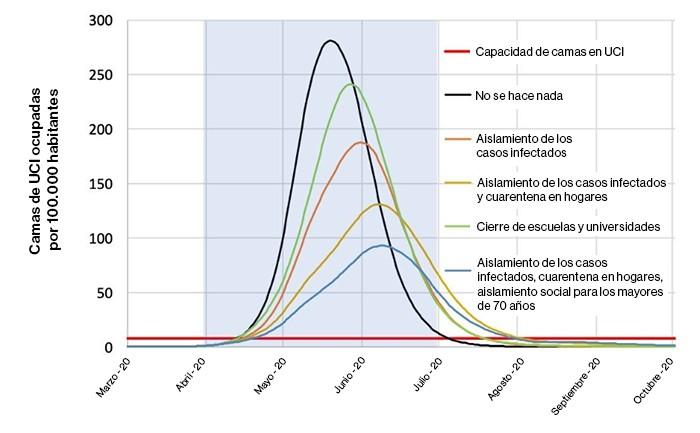 Coronavirus: el mundo no volverá a ser el mismo, nuestro estilo de vida tampoco