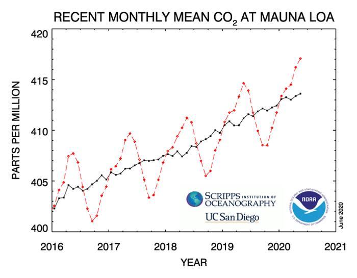Concentraciones de dióxido de carbono superan los 417 ppm por primera vez en la historia