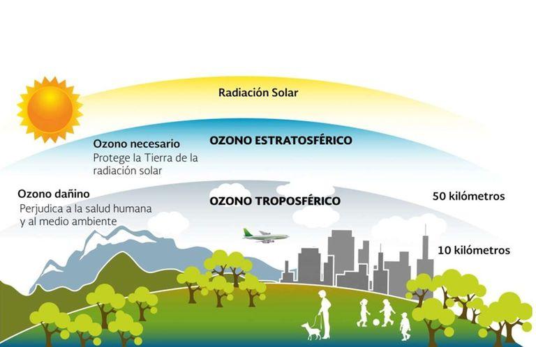 Ozono aumentó en los últimos 20 años en el hemisferio norte