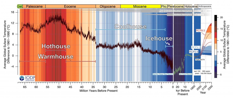La Tierra se dirige hacia un estado de «invernadero» nunca visto en 50 millones de años