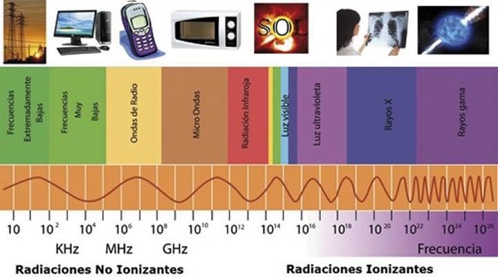 Geopatías, radiaciones que enferman