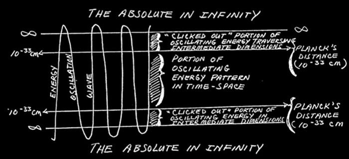Revelan informe de la CIA sobre «cómo escapar de los confines del tiempo y el espacio»