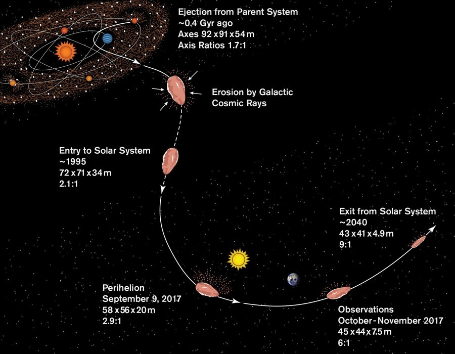 Oumuamua es un fragmento de planeta de otra estrella