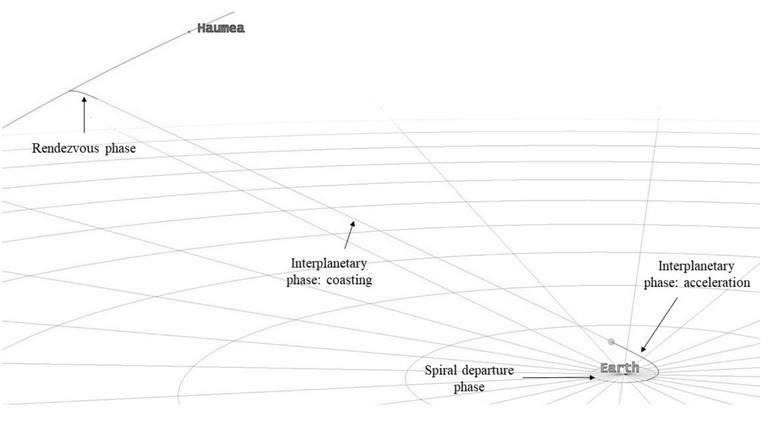 La trayectoria para llegar a Haumea, un objeto transneptuniano