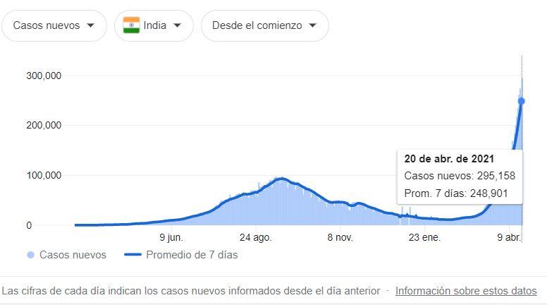 El gráfico muestra cómo la curva de contagios ascendió gravemente en los últimos días en la India