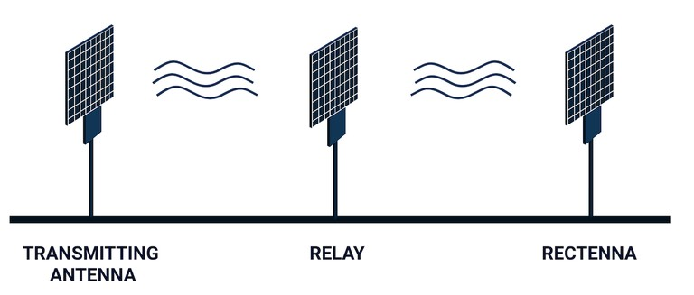Representación de antena de transmisión de energía inalámbrica de Emrod
