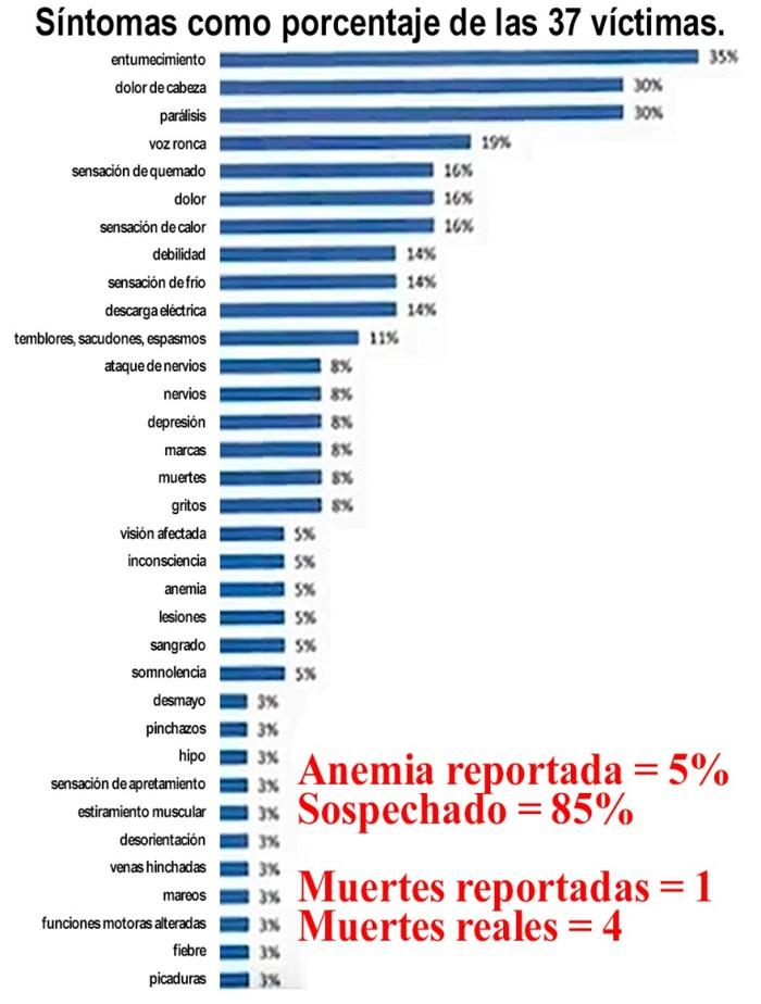 Lista oficial de los síntomas sufridos por los pobladores atacados. En rojo, la comparación entre los números oficiales y los no. oficiales