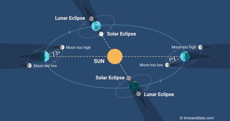 La inclinación orbital de la Luna significa que las alineaciones perfectas solo pueden ocurrir cada 6 meses aproximadamente