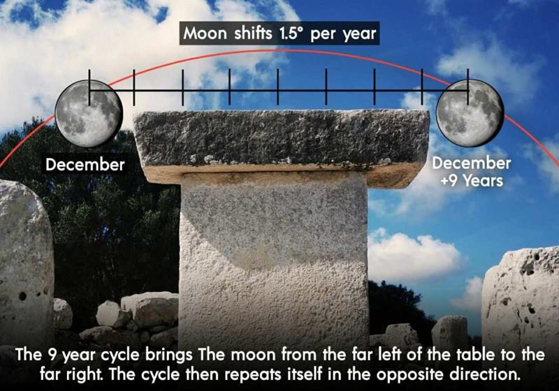 La teoría de la luna de Taula propuesta por Waldemar Fenn