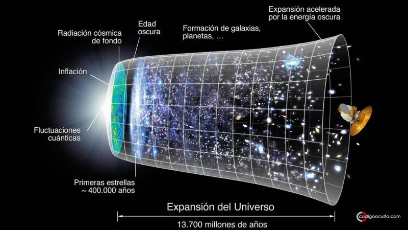 La materia oscura podría ser más antigua que el Big Bang, de acuerdo a anteriores investigaciones. ¿Podría formar parte de una dimensión adicional?