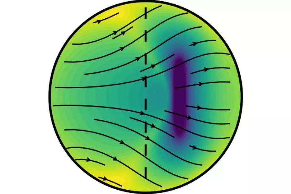 El modelo del equipo propone que el núcleo interno de la Tierra crece más rápido en su lado este (izquierda) que en su oeste. La gravedad iguala el crecimiento asimétrico al empujar los cristales de hierro hacia los polos norte y sur (flechas). Esto tiende a alinear el eje largo de los cristales de hierro a lo largo del eje de rotación del planeta (línea discontinua), lo que explica los diferentes tiempos de viaje de las ondas sísmicas a través del núcleo interno