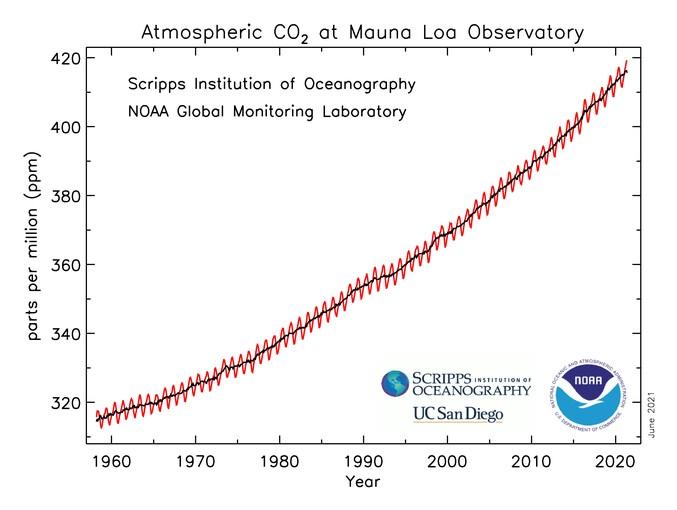 Este gráfico muestra la trayectoria ascendente del dióxido de carbono en la atmósfera según lo medido en el Mauna Loa Atmospheric Baseline Observatory por la NOAA y el Scripps Institution of Oceanography. La fluctuación anual se conoce como la curva de Keeling