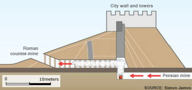 Representación artística que muestra el uso propuesto de gas tóxico en Dura-Europos