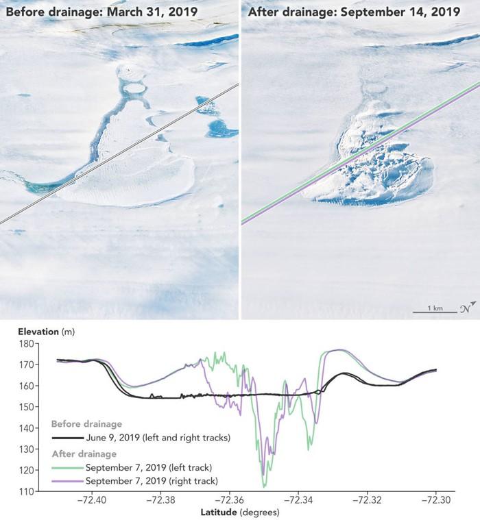 La imagen muestra los datos de elevación adquiridos por tres rayos láser ATLAS diferentes cuando el satélite pasó sobre un lago cubierto de hielo que colapsó repentina y abruptamente en la superficie de la plataforma de hielo Amery de la Antártida en 2019