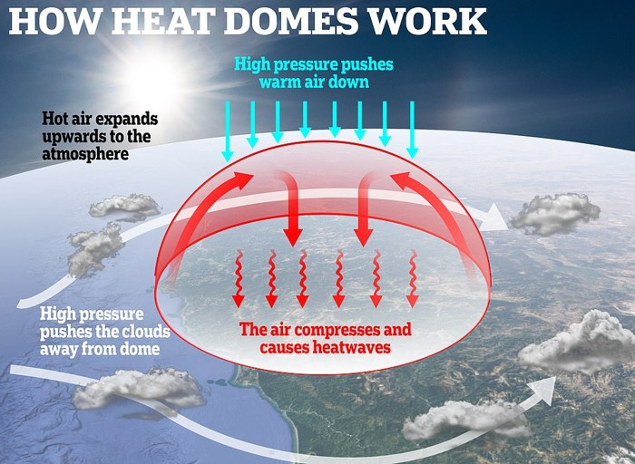 El evento «una vez en 10.000 años» está siendo causado por una cúpula de calor, lo que significa que el calor se extiende hacia la atmósfera e impacta los patrones de presión y viento.