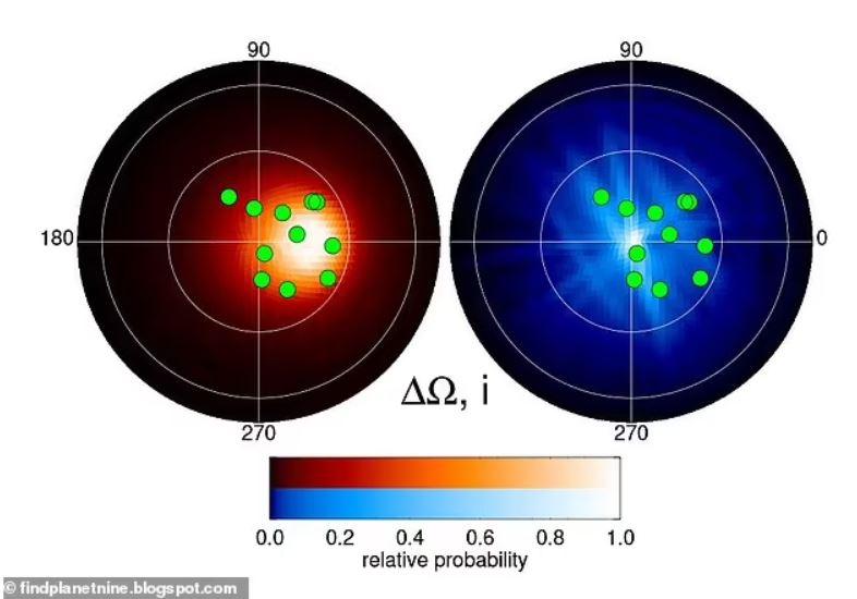 Utilizaron la agrupación de 11 de los objetos del cinturón de Kuiper conocidos (puntos verdes) y encontraron que solo hay un 0.4% de posibilidades de que la agrupación sea una ocurrencia extraña