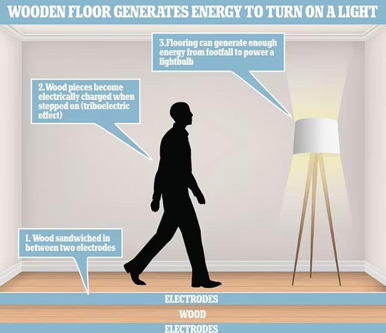 """Un """"nanogenerador"""" de madera utiliza la energía de las pisadas para generar electricidad, según expertos de ETH Zurich en Suiza"""