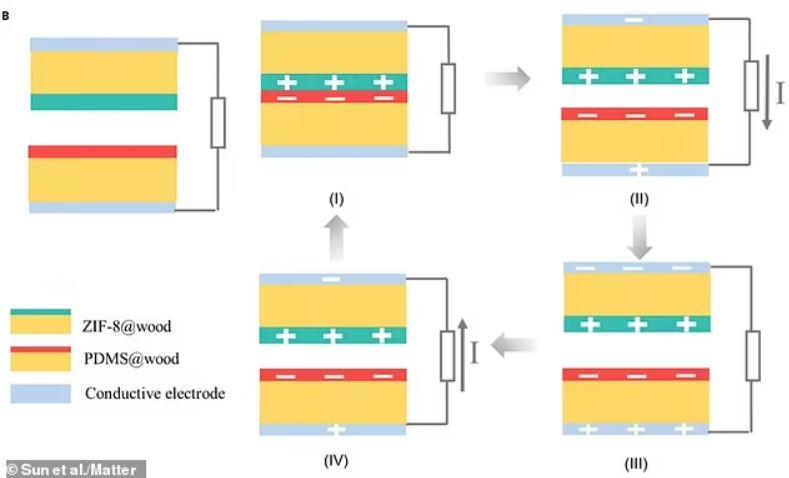 """El esquema del trabajo de investigación muestra la disposición de la madera (que ha sido """"funcionalizada"""" con PDMS y ZIF-8) y electrodos"""